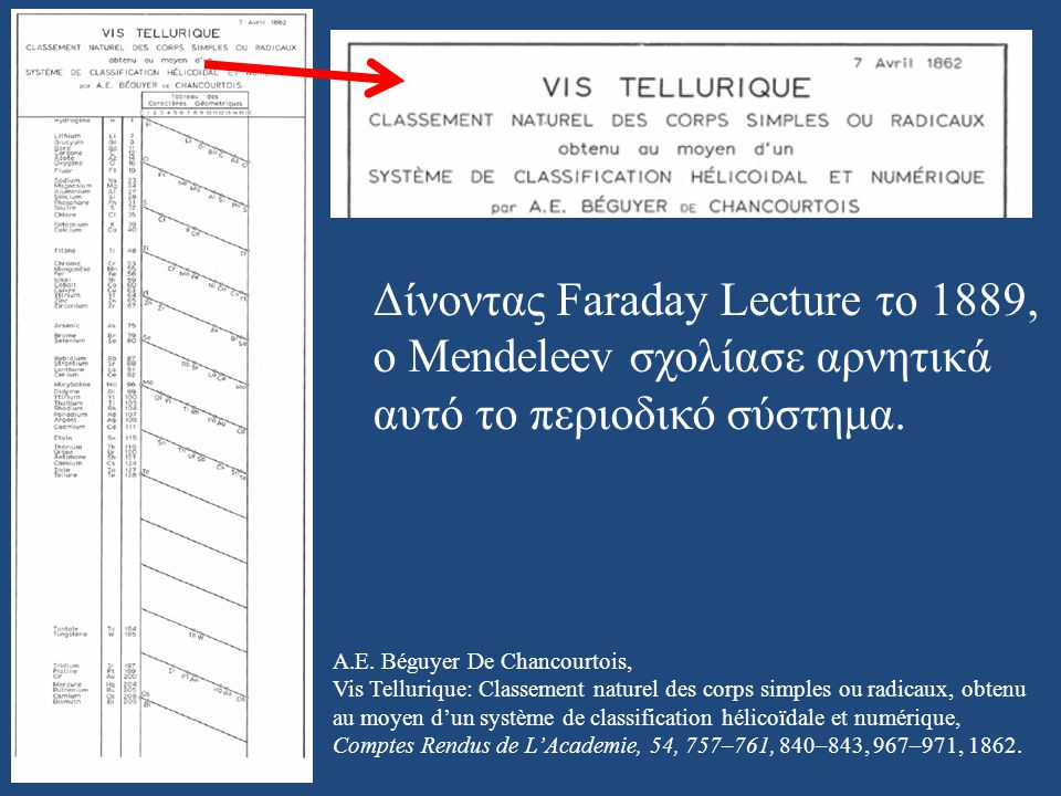 Δίνοντας Faraday Lecture το 1889, ο Mendeleev σχολίασε αρνητικά
