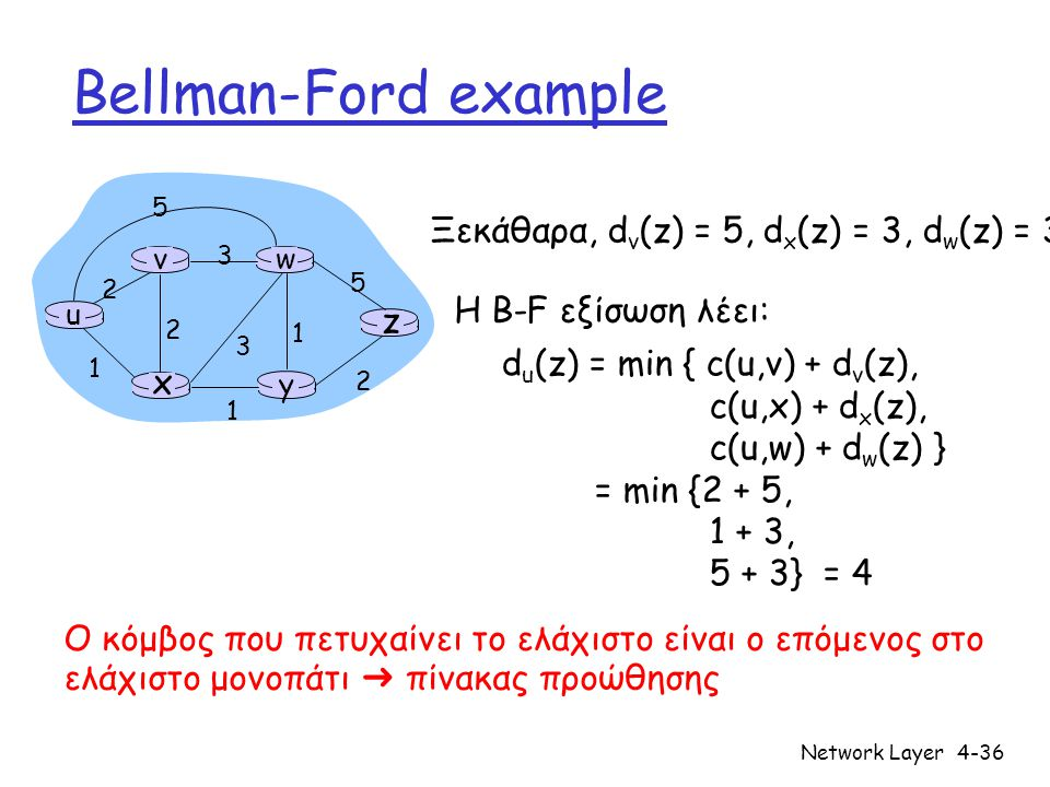 Bellman-Ford example Ξεκάθαρα, dv(z) = 5, dx(z) = 3, dw(z) = 3