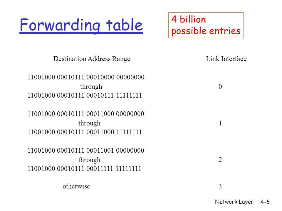 Forwarding table 4 billion possible entries