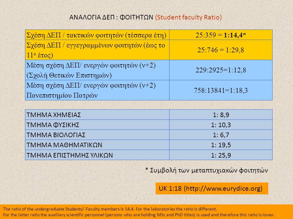 ΑΝΑΛΟΓΙΑ ΔΕΠ : ΦΟΙΤΗΤΩΝ (Student faculty Ratio)