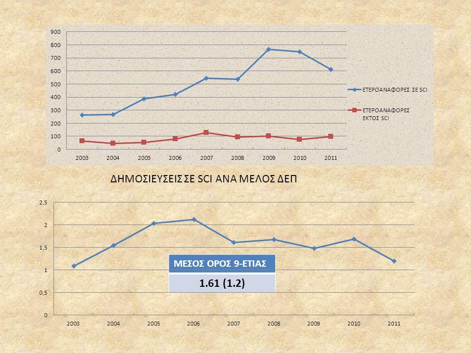 ΔΗΜΟΣΙΕΥΣΕΙΣ ΣΕ SCI ΑΝΑ ΜΕΛΟΣ ΔΕΠ 1.61 (1.2)