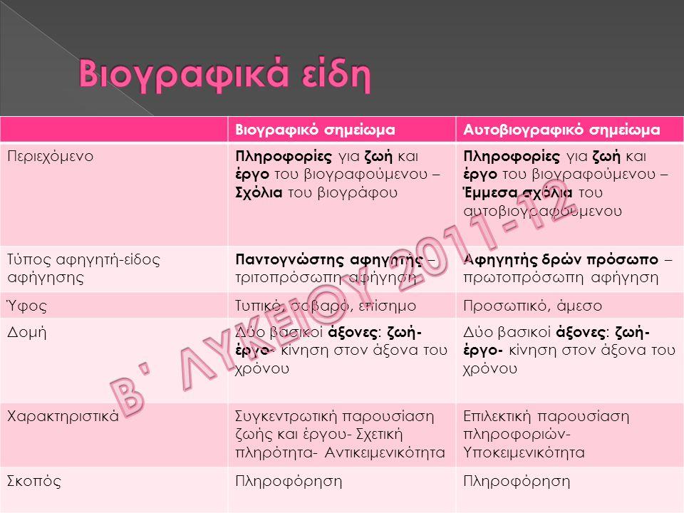 Β΄ ΛΥΚΕΙΟΥ 2011-12 Βιογραφικά είδη Βιογραφικό σημείωμα