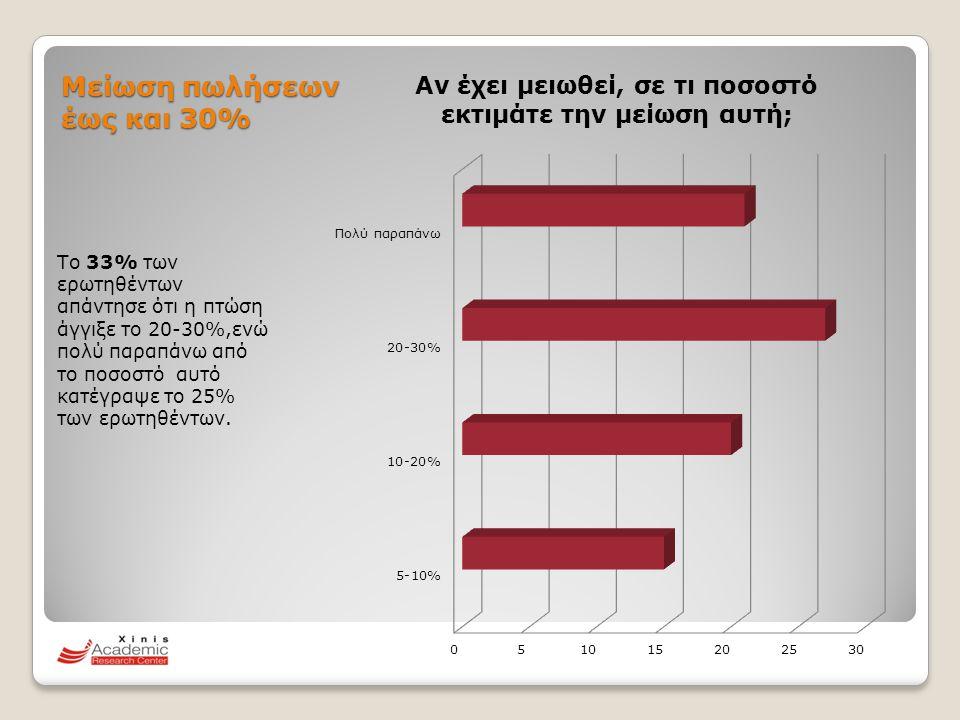 Μείωση πωλήσεων έως και 30%