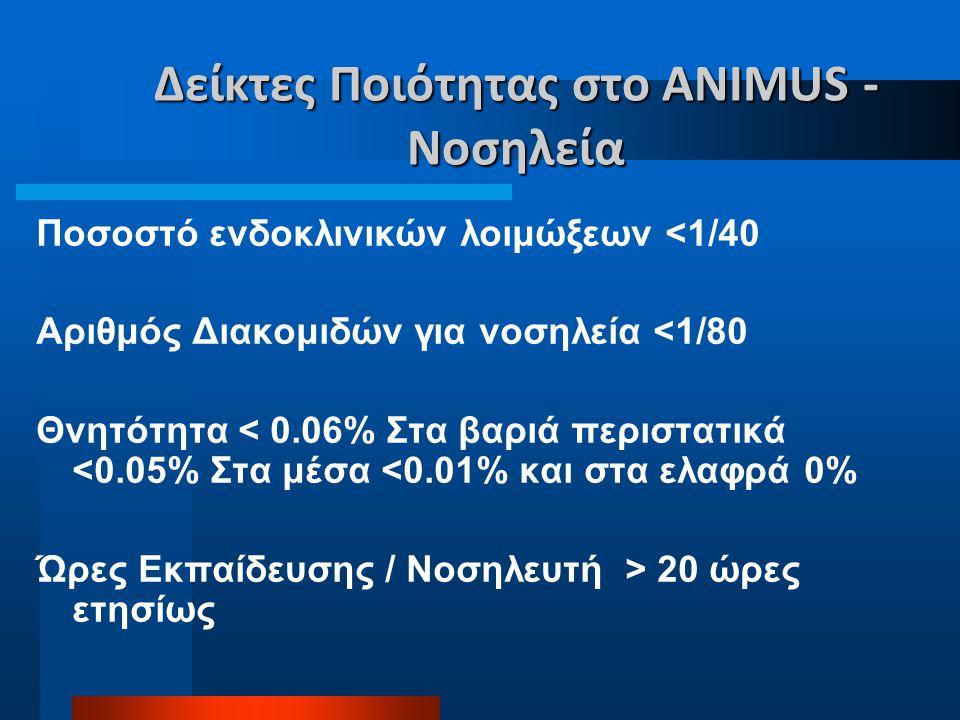 Δείκτες Ποιότητας στο ANIMUS - Νοσηλεία