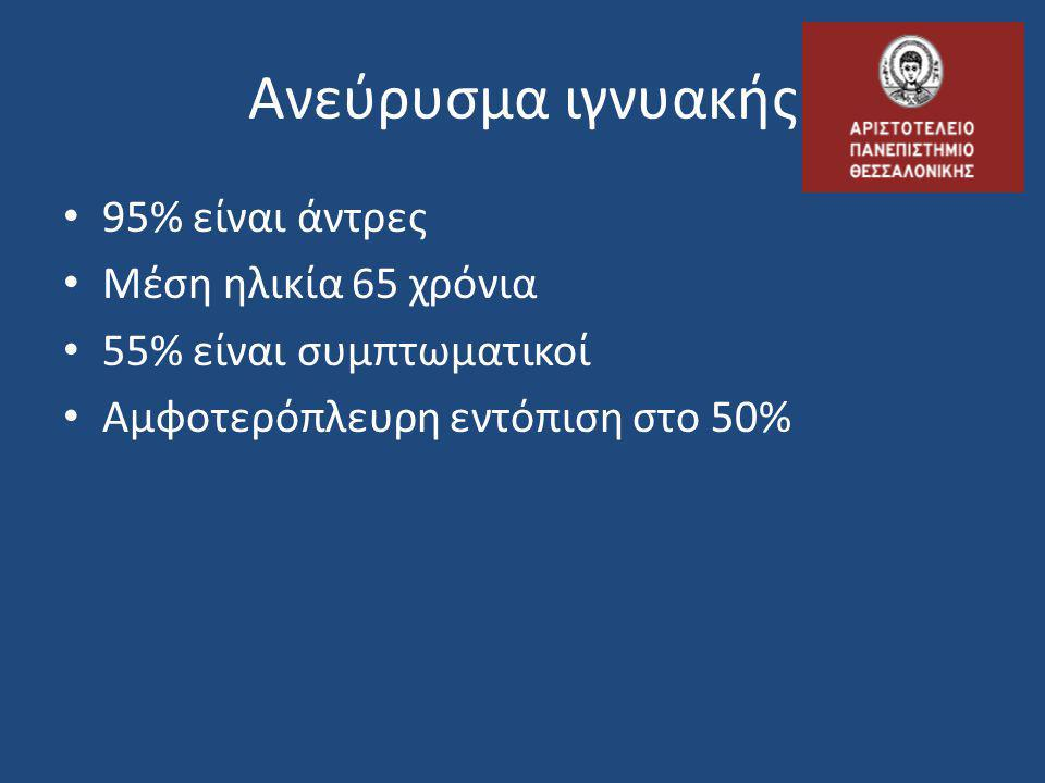 Ανεύρυσμα ιγνυακής 95% είναι άντρες Μέση ηλικία 65 χρόνια
