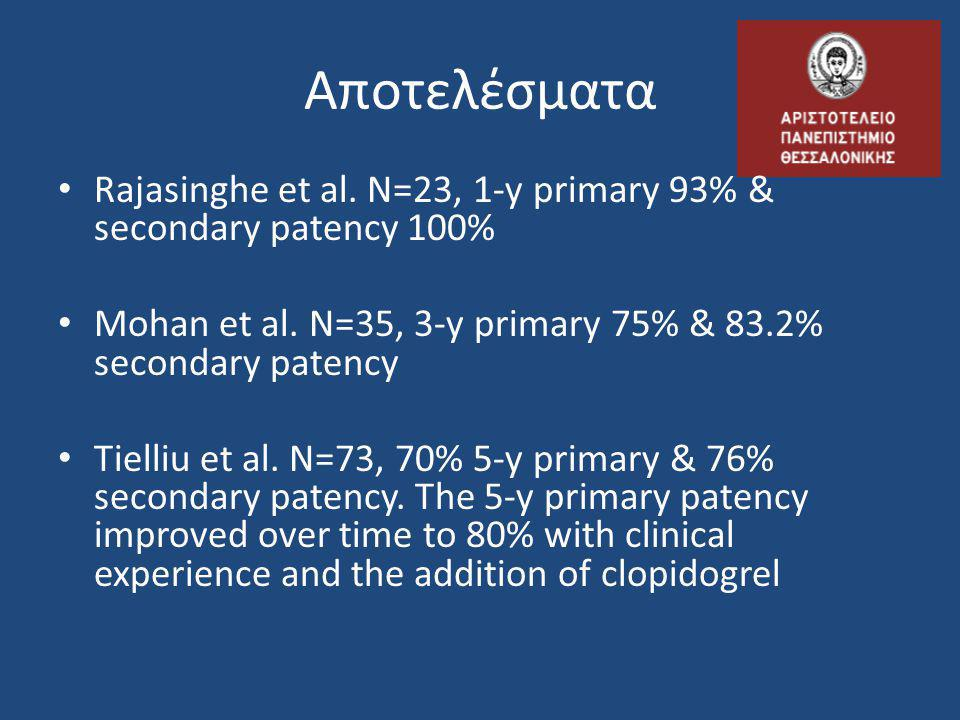Αποτελέσματα Rajasinghe et al. Ν=23, 1-y primary 93% & secondary patency 100% Mohan et al. N=35, 3-y primary 75% & 83.2% secondary patency.