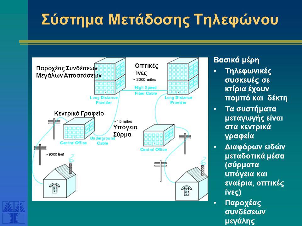 Σύστημα Μετάδοσης Τηλεφώνου