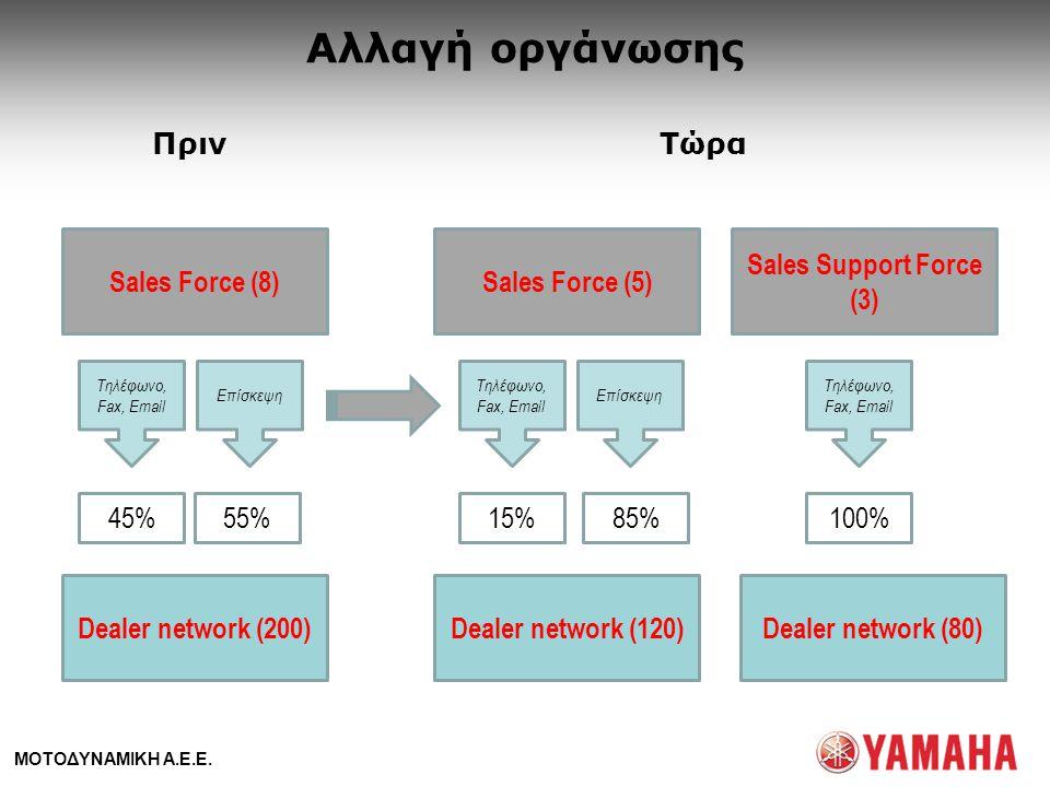 Αλλαγή οργάνωσης Πριν Τώρα Sales Force (8) Sales Force (5)