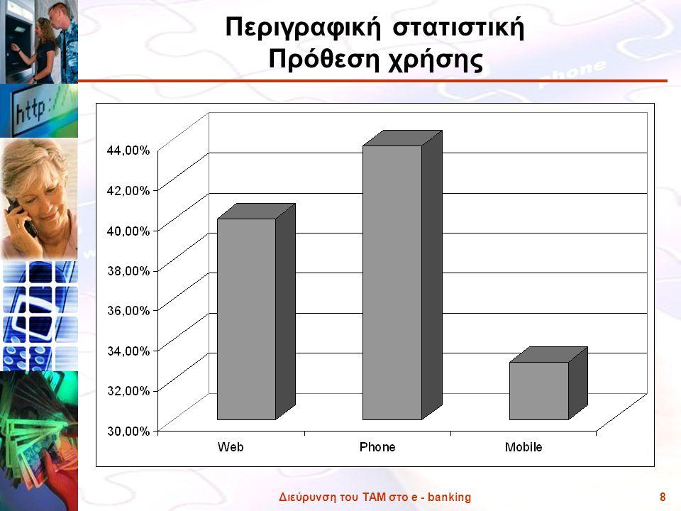 Περιγραφική στατιστική Πρόθεση χρήσης