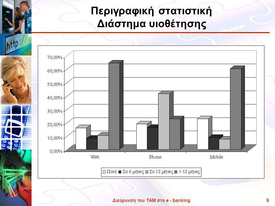 Περιγραφική στατιστική Διάστημα υιοθέτησης
