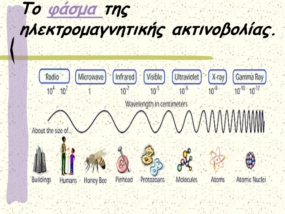 Το φάσμα της ηλεκτρομαγνητικής ακτινοβολίας.