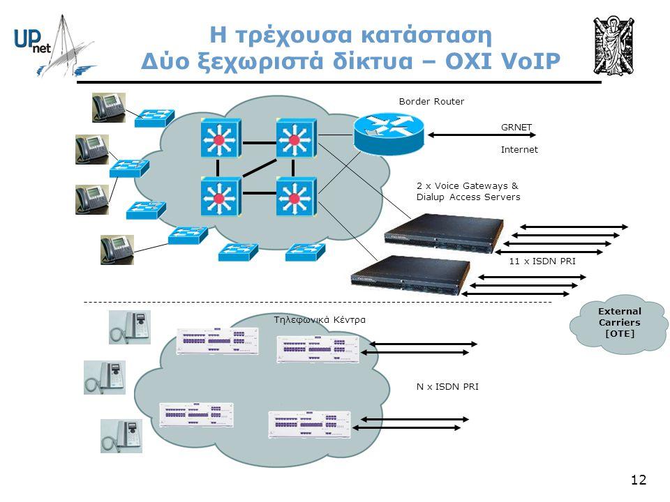 Η τρέχουσα κατάσταση Δύο ξεχωριστά δίκτυα – ΟΧΙ VoIP