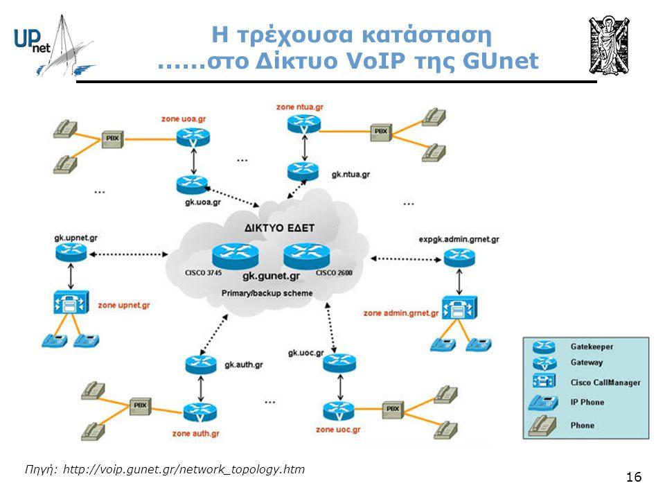 Η τρέχουσα κατάσταση ......στο Δίκτυο VoIP της GUnet