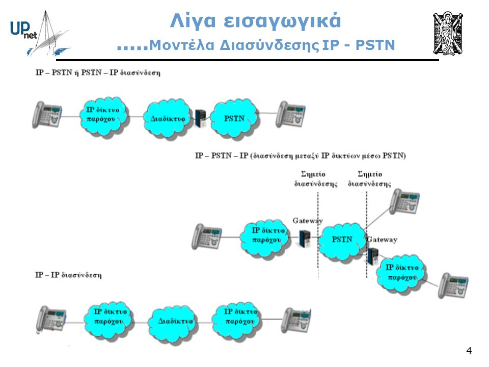 Λίγα εισαγωγικά .....Μοντέλα Διασύνδεσης IP - PSTN
