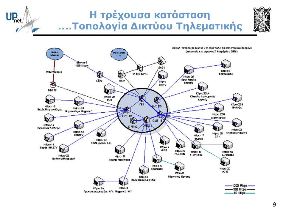 Η τρέχουσα κατάσταση ....Τοπολογία Δικτύου Τηλεματικής