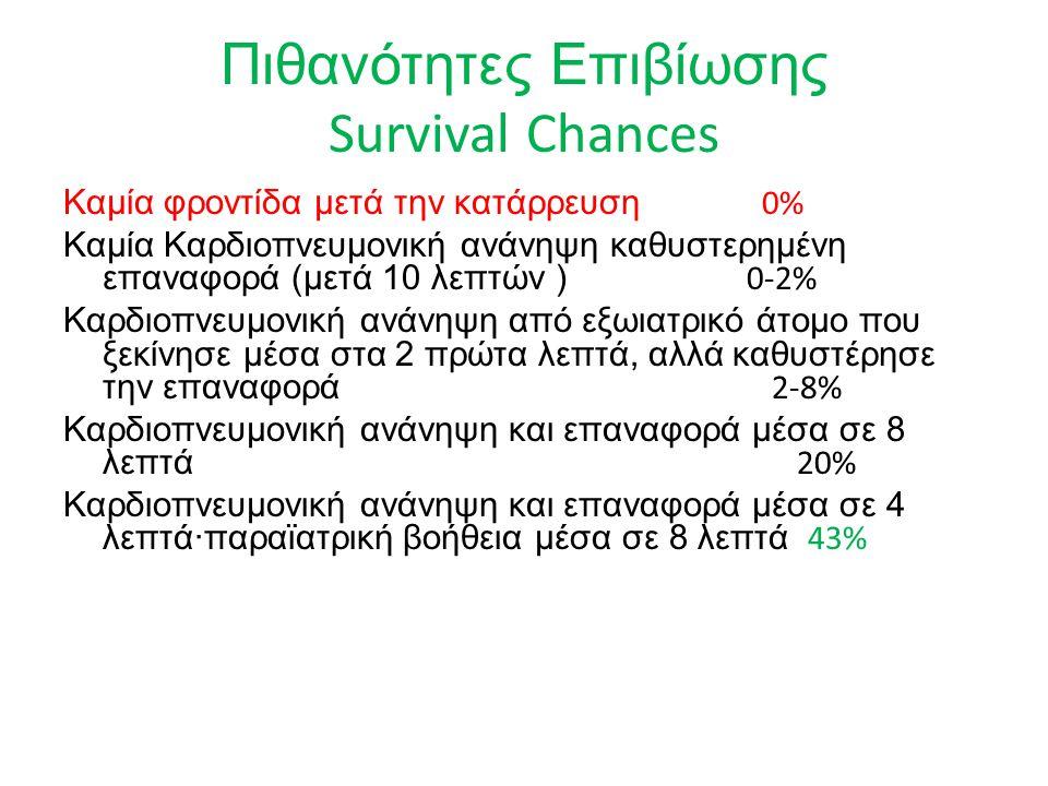 Πιθανότητες Επιβίωσης Survival Chances