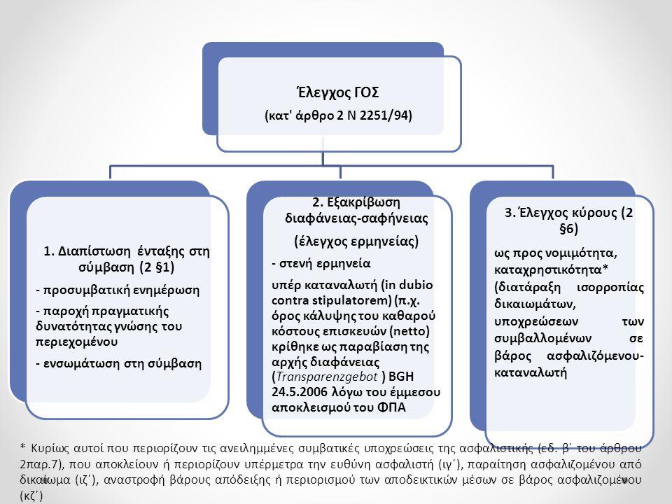 Έλεγχος ΓΟΣ 2. Εξακρίβωση διαφάνειας-σαφήνειας