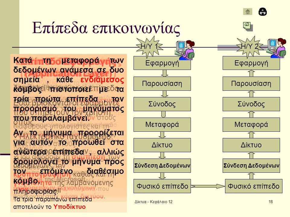 Επίπεδα επικοινωνίας Φυσικό επίπεδο (Physical Layer)
