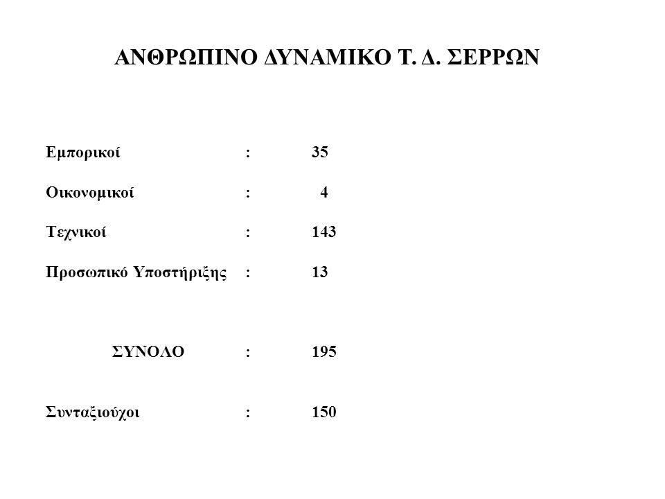ΑΝΘΡΩΠΙΝΟ ΔΥΝΑΜΙΚΟ Τ. Δ. ΣΕΡΡΩΝ