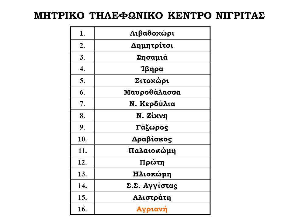 ΜΗΤΡΙΚΟ ΤΗΛΕΦΩΝΙΚΟ ΚΕΝΤΡΟ ΝΙΓΡΙΤΑΣ