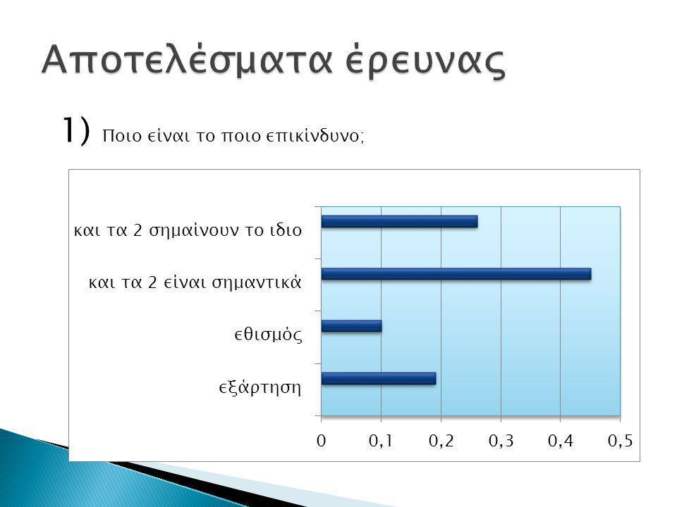 Αποτελέσματα έρευνας 1) Ποιο είναι το ποιο επικίνδυνο;