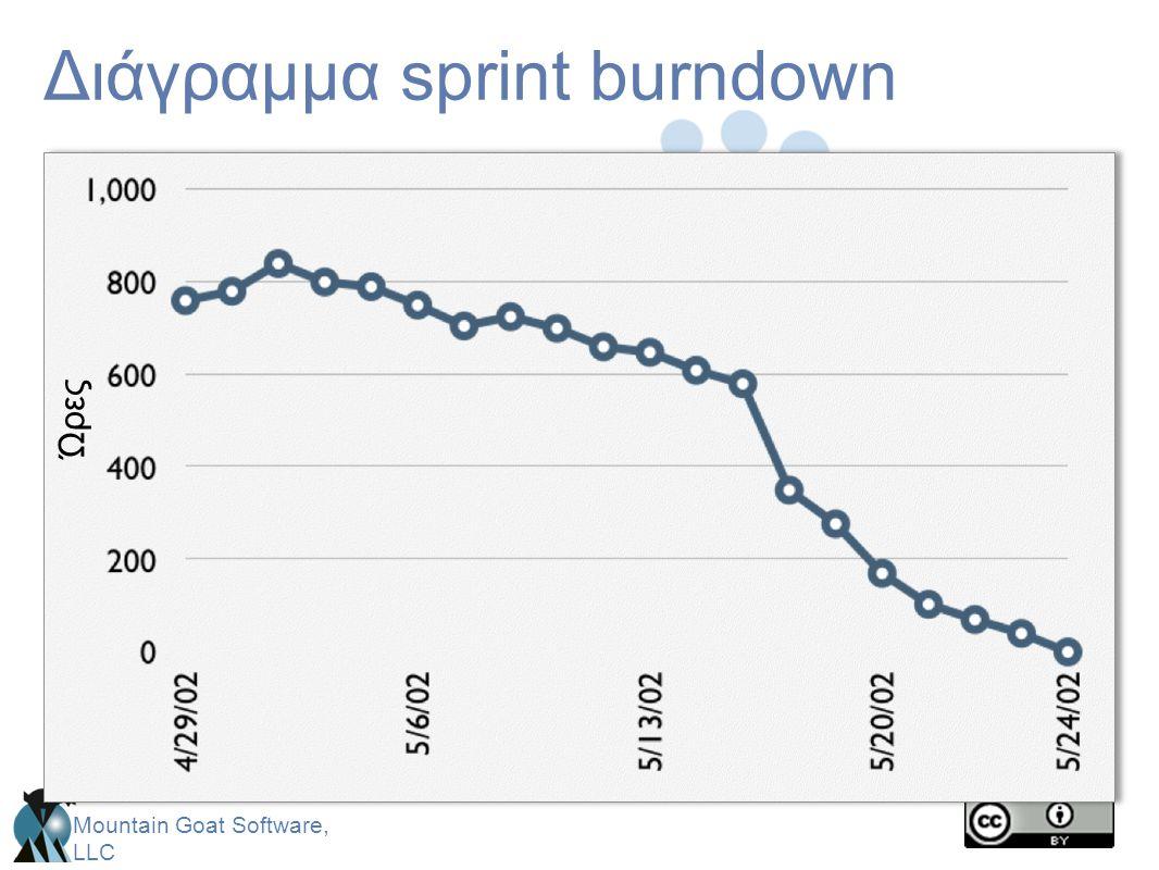Διάγραμμα sprint burndown