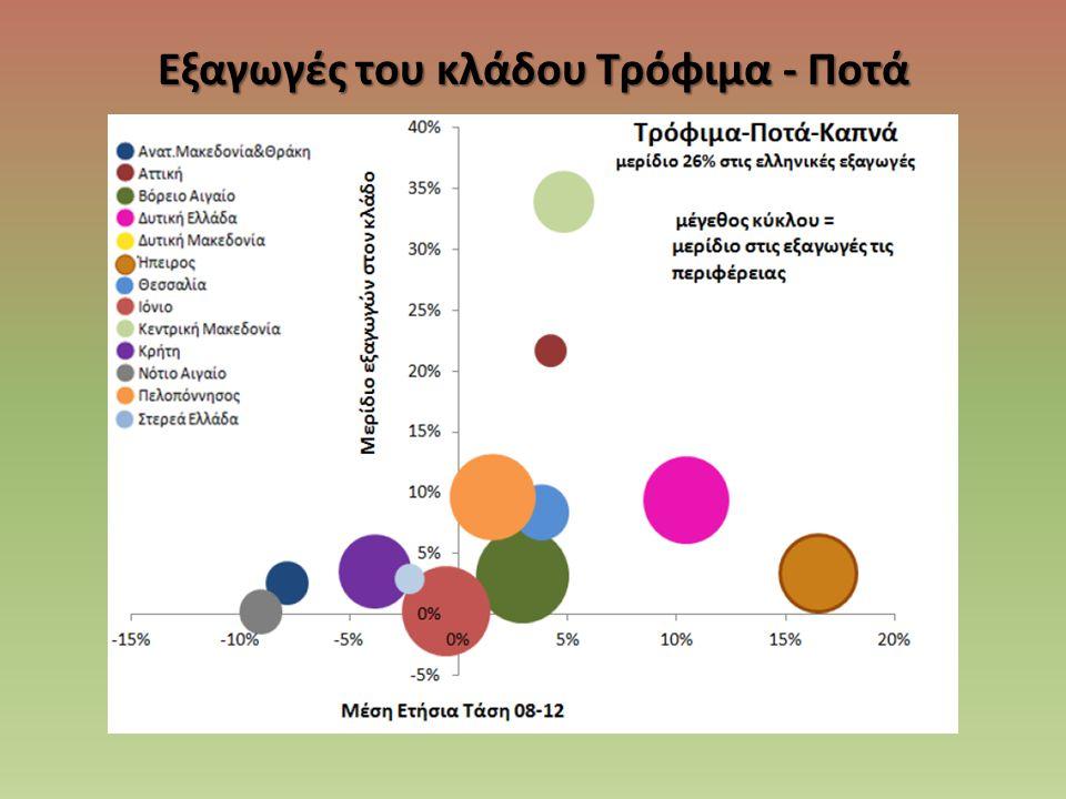 Εξαγωγές του κλάδου Τρόφιμα - Ποτά