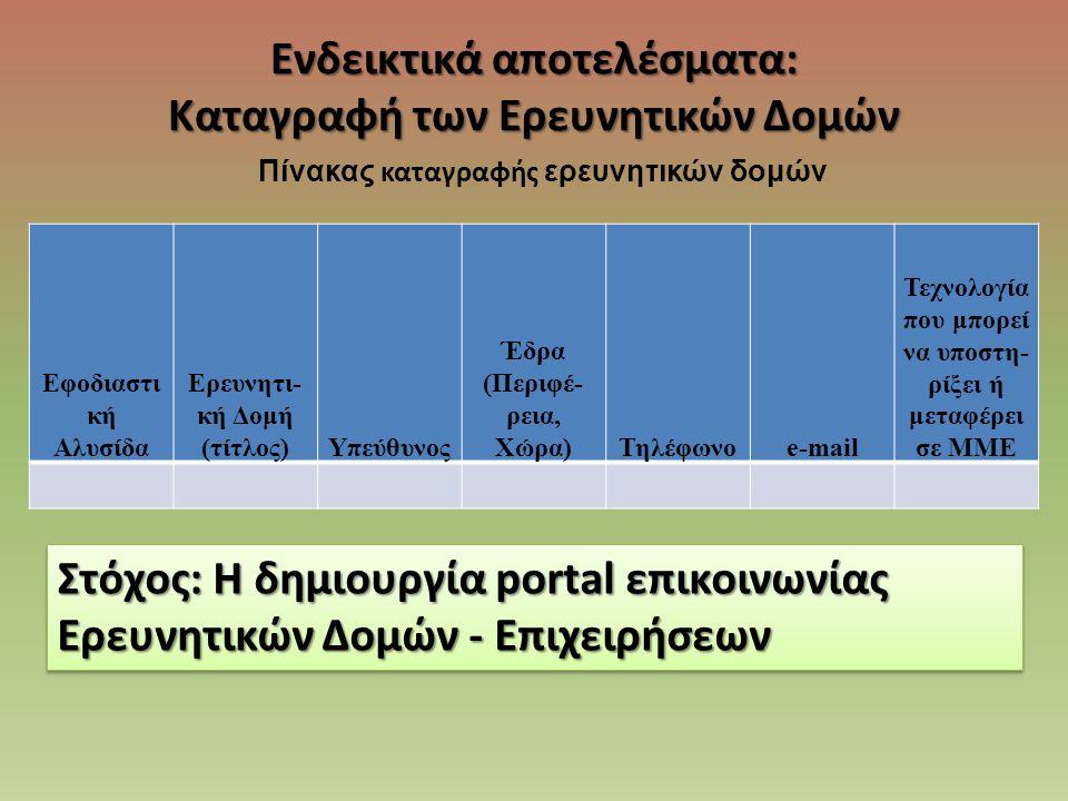 Ενδεικτικά αποτελέσματα: Καταγραφή των Ερευνητικών Δομών