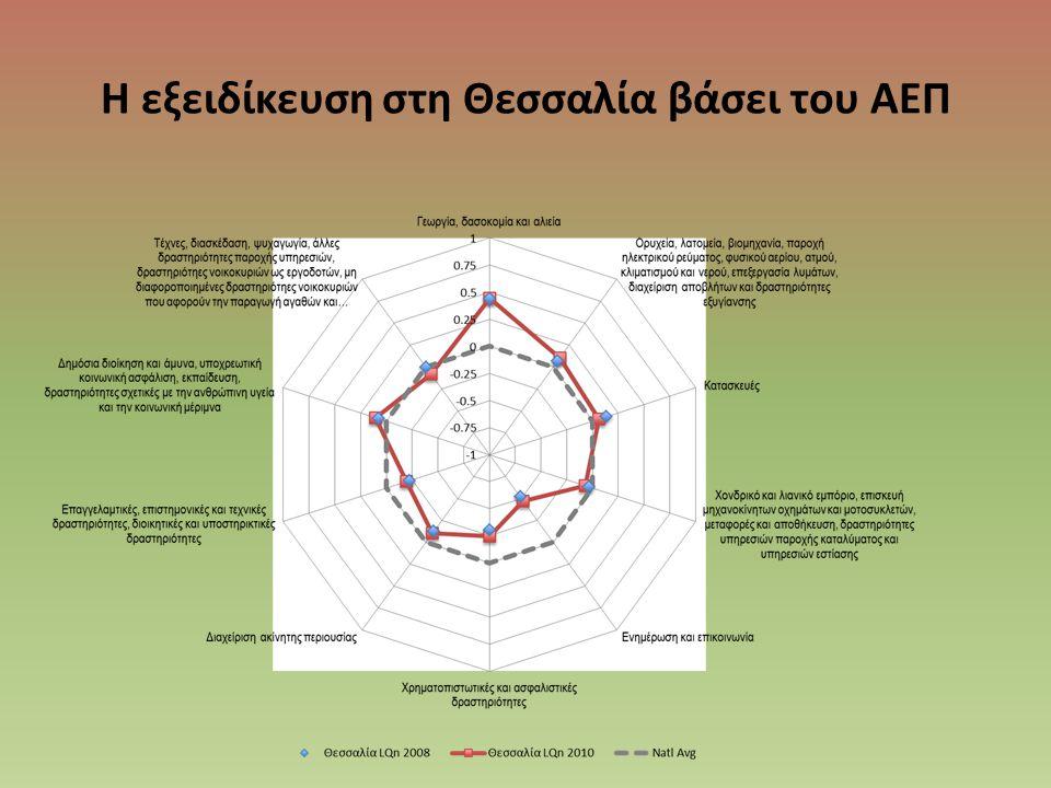 Η εξειδίκευση στη Θεσσαλία βάσει του ΑΕΠ