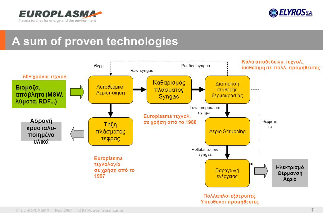A sum of proven technologies