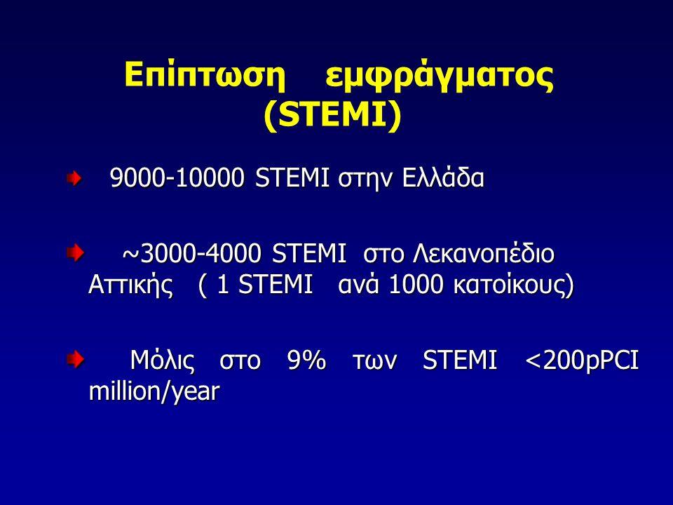 Επίπτωση εμφράγματος (STEMI)