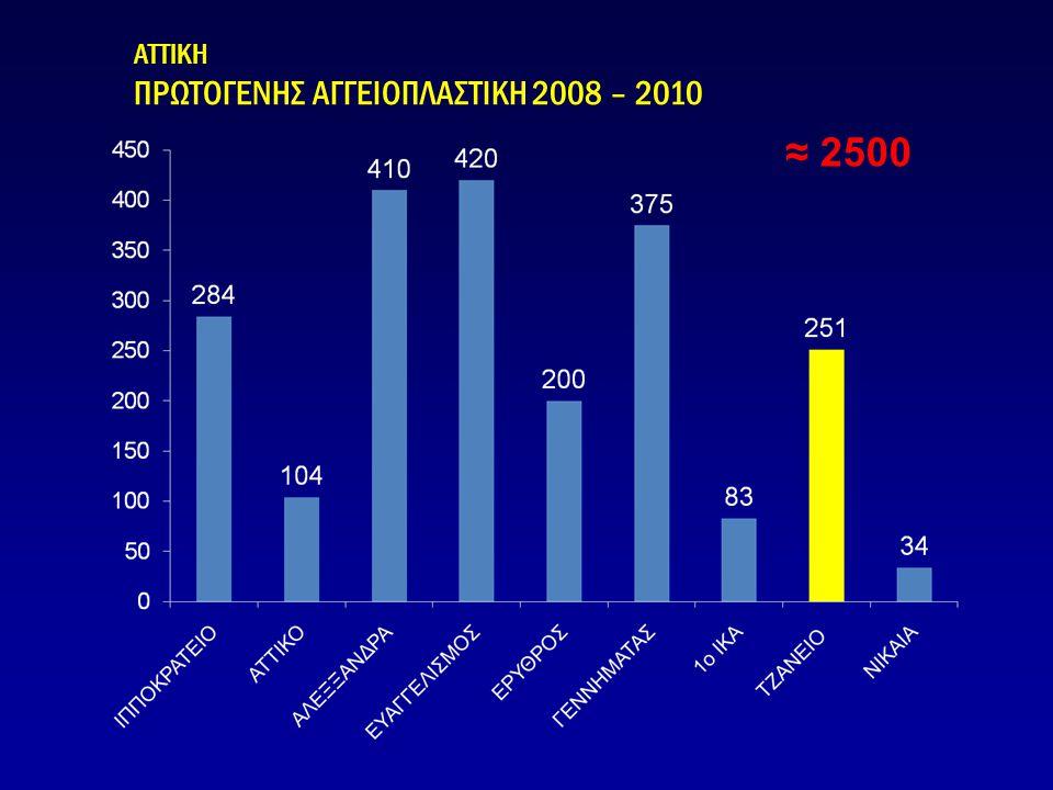 ΑΤΤΙΚΗ ΠΡΩΤΟΓΕΝΗΣ ΑΓΓΕΙΟΠΛΑΣΤΙΚΗ 2008 – 2010 ≈ 2500