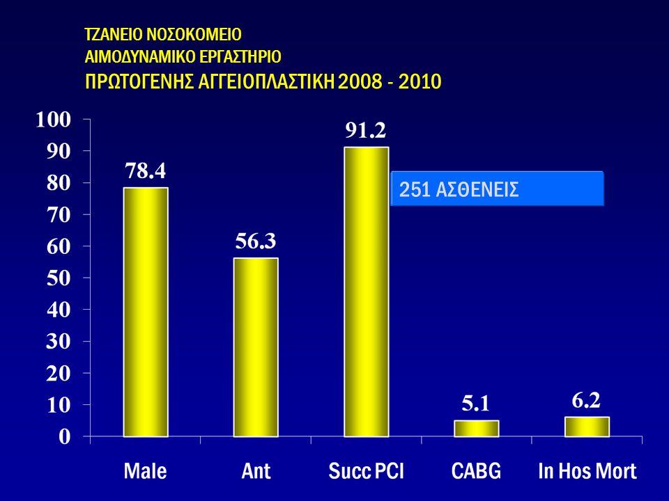 ΠΡΩΤΟΓΕΝΗΣ ΑΓΓΕΙΟΠΛΑΣΤΙΚΗ 2008 - 2010