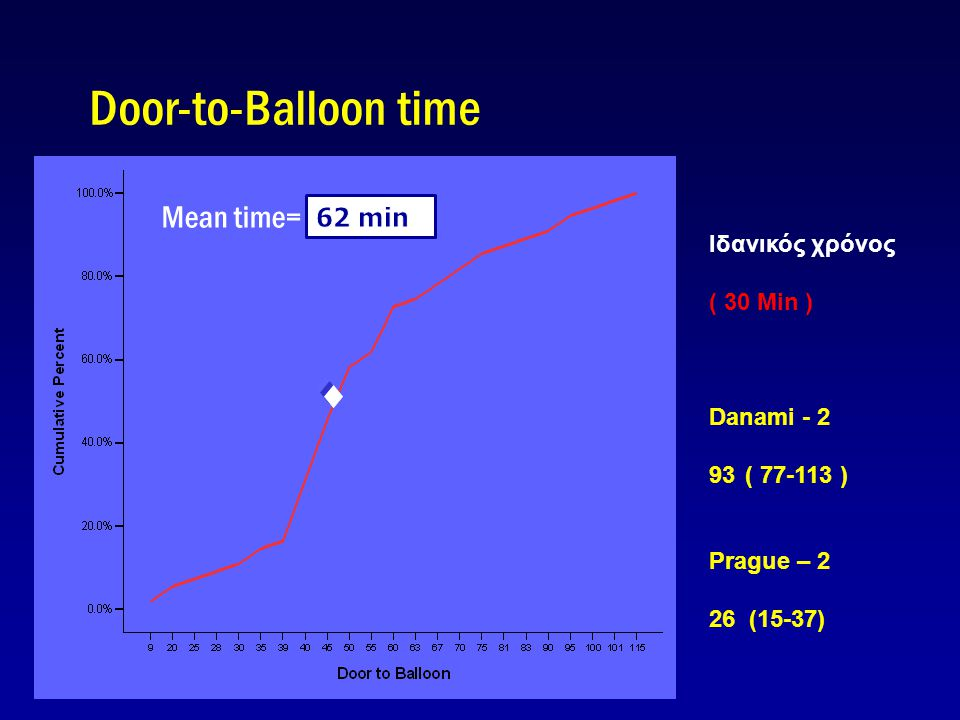 Door-to-Balloon time Mean time= 62 min 62 min Ιδανικός χρόνος