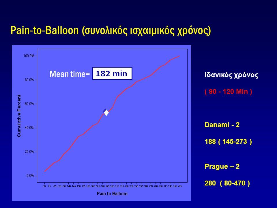 Pain-to-Balloon (συνολικός ισχαιμικός χρόνος)