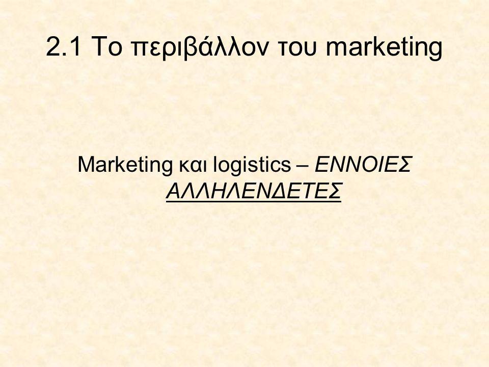 2.1 Το περιβάλλον του marketing