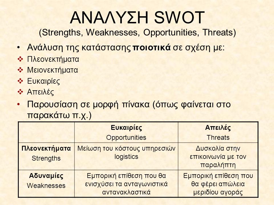 ΑΝΑΛΥΣΗ SWOT (Strengths, Weaknesses, Opportunities, Threats)