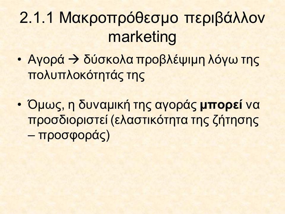 2.1.1 Μακροπρόθεσμο περιβάλλον marketing