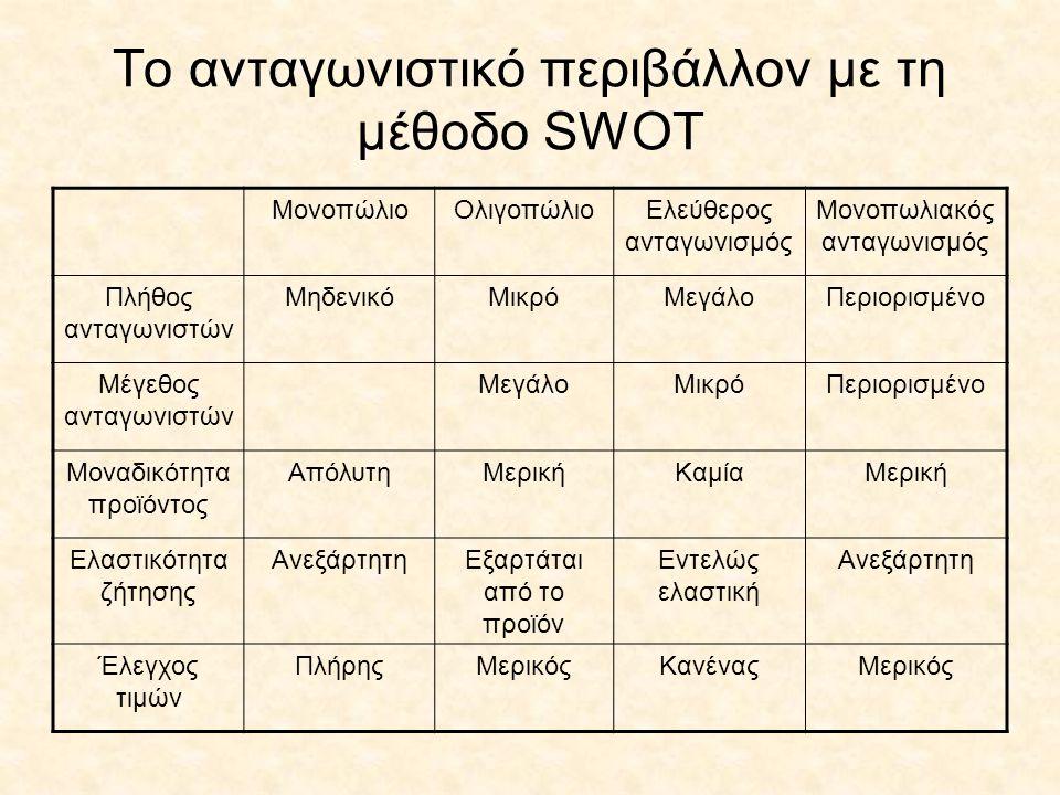 To ανταγωνιστικό περιβάλλον με τη μέθοδο SWOT