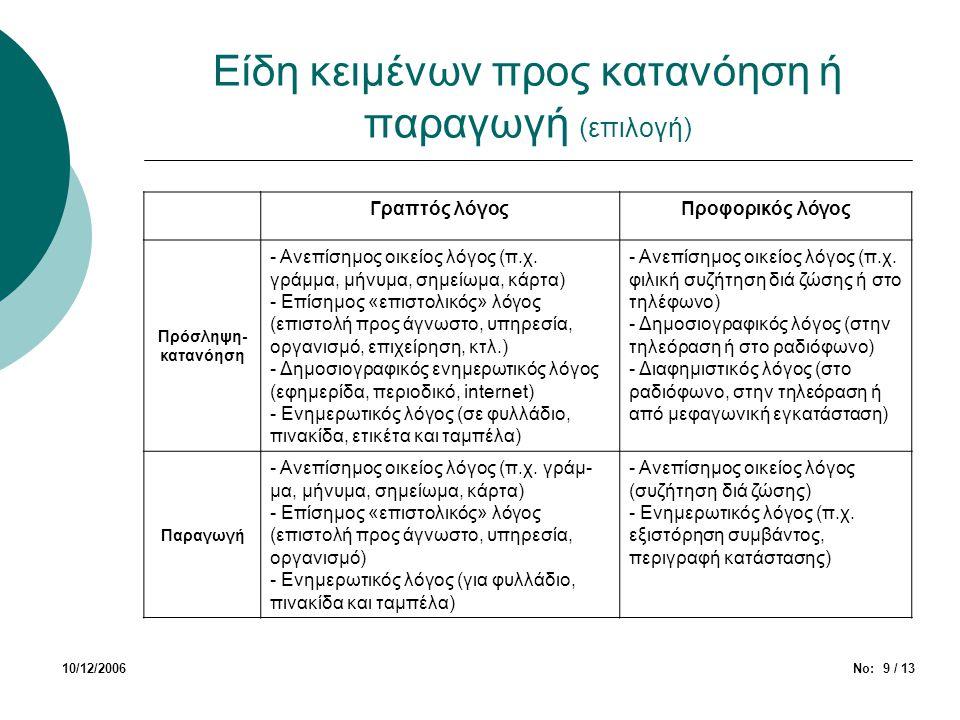 Είδη κειμένων προς κατανόηση ή παραγωγή (επιλογή)