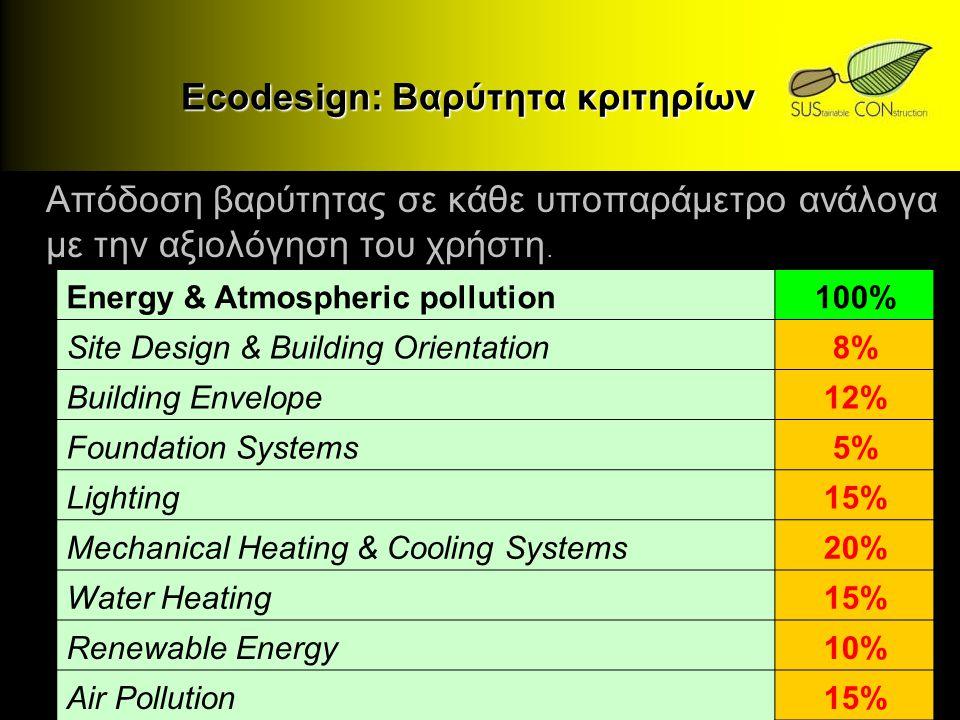 Ecodesign: Βαρύτητα κριτηρίων