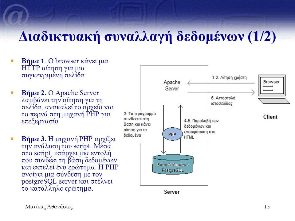 Διαδικτυακή συναλλαγή δεδομένων (1/2)
