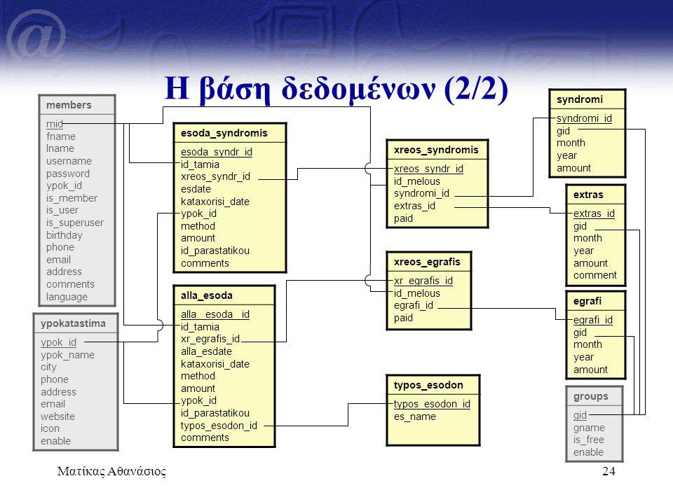 Η βάση δεδομένων (2/2) Ματίκας Αθανάσιος syndromi syndromi_id gid
