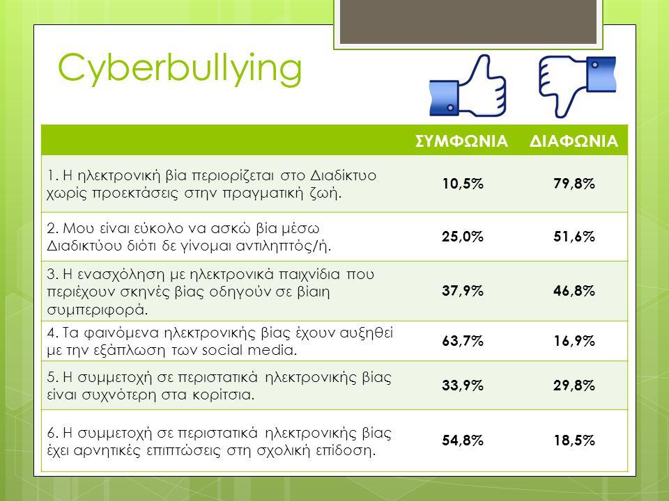 Cyberbullying ΣΥΜΦΩΝΙΑ ΔΙΑΦΩΝΙΑ