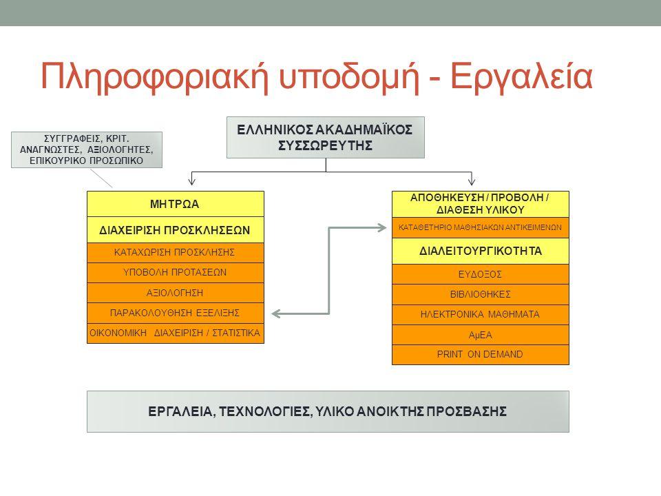 Πληροφοριακή υποδομή - Εργαλεία