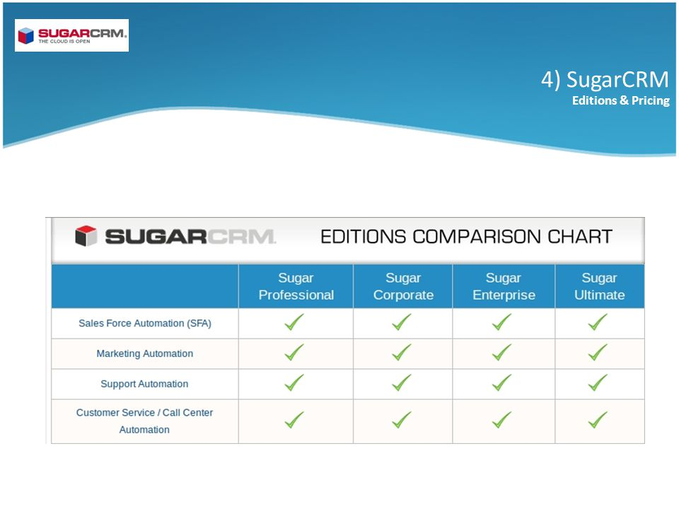 4) SugarCRM Editions & Pricing