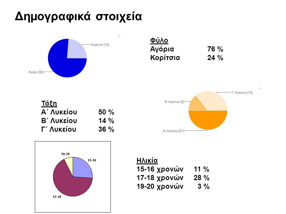 Δημογραφικά στοιχεία Φύλο Αγόρια 76 % Κορίτσια 24 % Τάξη