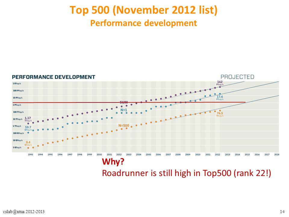 Top 500 (November 2012 list) Performance development