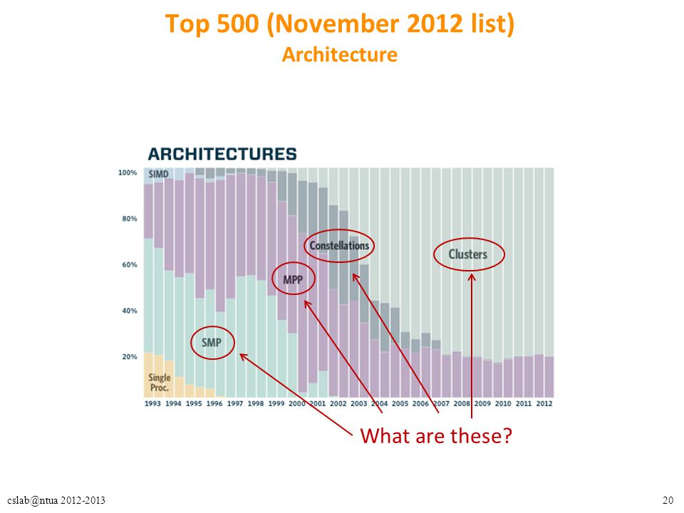 Top 500 (November 2012 list) Architecture