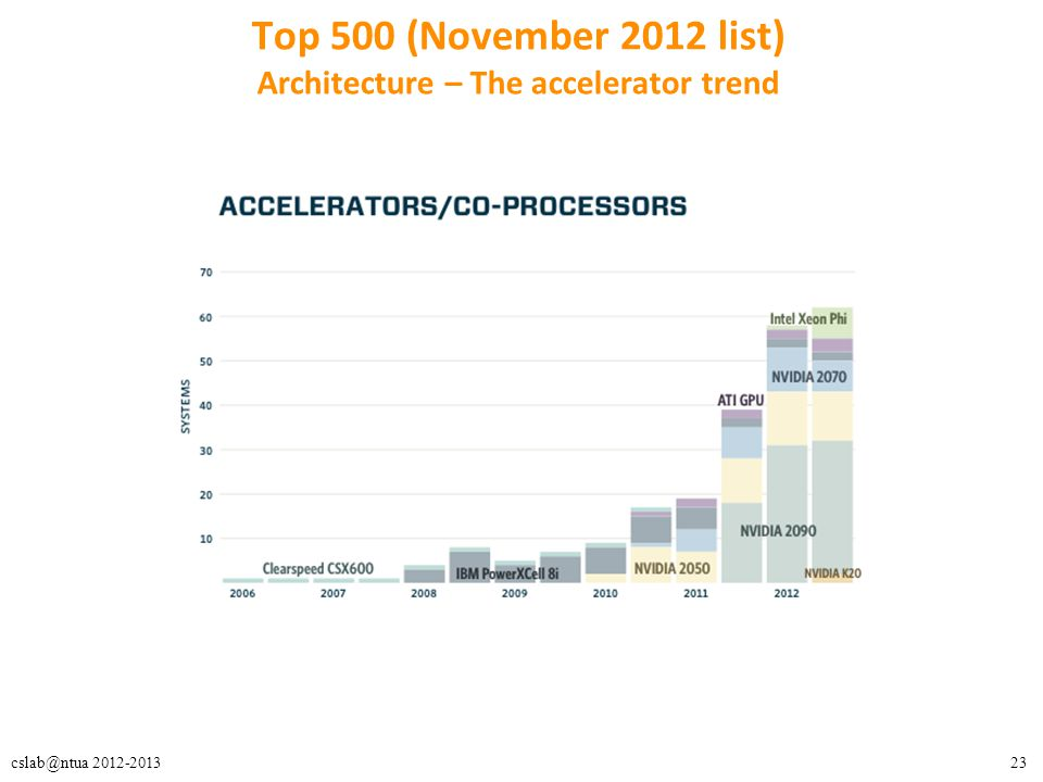 Top 500 (November 2012 list) Architecture – The accelerator trend